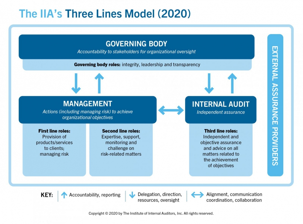 Three Lines Model 2020 Graphic | | Three lines of defense is voortaan Three lines | Infoland